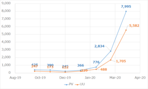 blog-7month-trends